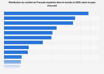 Nombre d'expatriés français par pays d'accueil dans le monde 2017
