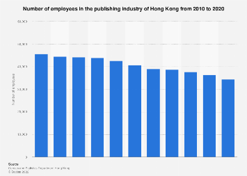 Number of employees in Hong Kong's publishing industry 2005-2015
