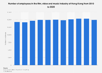 Number of employees in Hong Kong's film, video and music industry 2005-2015