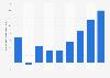Résultat net part du groupe d'Arkema dans le monde 2010-2018