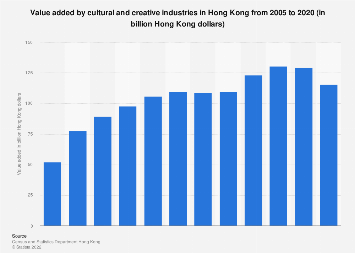 Value added by cultural and creative industries Hong Kong 2005-2015