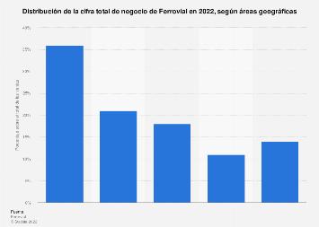 Ingresos por ventas internacionales de Ferrovial por región geográfica 2018