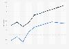 Amtrak rail car fleet - average age 1990-2015
