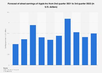 Forecast of Street Earnings of Apple quarterly 2018-2019
