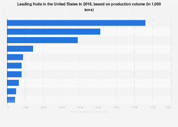 U.S. leading fruits in 2016, based on production quantity