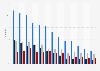 Share of printed newspaper readers in Norway 2008-2018, by type of newspaper