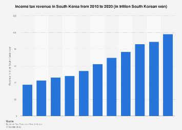 Income tax revenue in South Korea 2011-2018