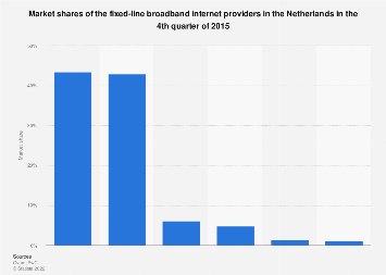 Leading fixed-line broadband providers in the Netherlands 2015