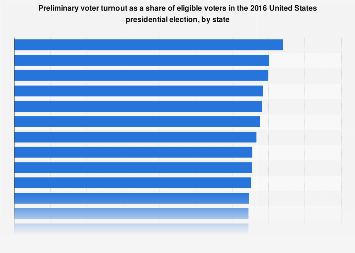 2016 U.S. presidential election: general election voter turnout, by state
