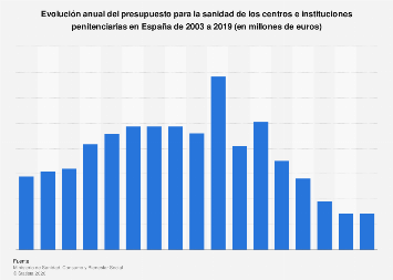 Presupuesto sanitario anual de las instituciones penitenciarias España 2003-2019