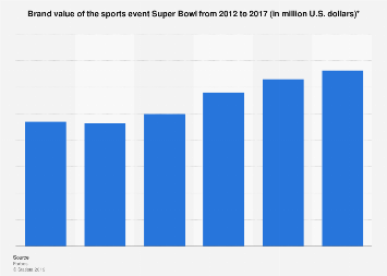 Brand value of the Super Bowl 2012-2017
