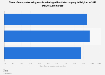 Companies using email marketing in Belgium 2016, by market
