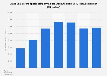 Obligar comerciante ecuador  Adidas brand worth 2019 | Statista