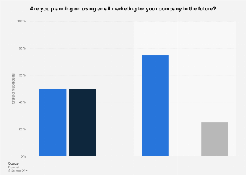 Company interest in using email marketing in Belgium 2016-2017, by market