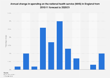 NHS England spending annual change 2010/11-2020/21 | Statista