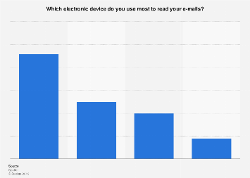 Distribution of devices used to read e-mails in the Netherlands in 2017, by device