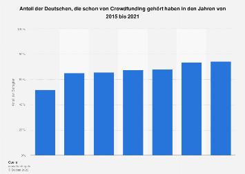 Umfrage zur Bekanntheit von Crowdfunding in Deutschland 2018