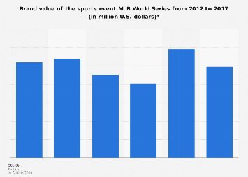 Brand value of the MLB World Series 2012-2017