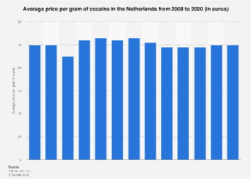 Average price of cocaine in the Netherlands 2008-2016