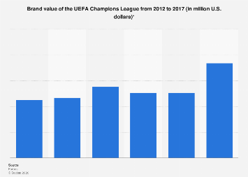 Brand value of the UEFA Champions League 2012-2017