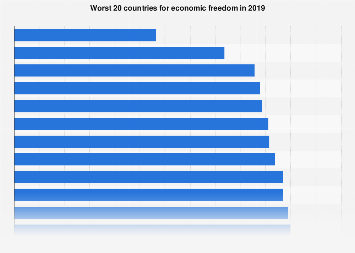 Economic Freedom Index: 20 lowest scoring countries in 2016