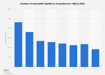 Number of road traffic fatalities Australia 1990-2015