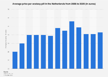 Average price of ecstasy in the Netherlands 2008-2016