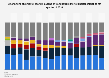 Share of mobile phone shipments in Europe 2015-2016, by vendor