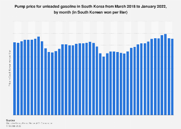 Unleaded gasoline price in South Korea 2015-2017