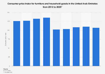 CPI for furniture and household goods in the UAE 2012-2016