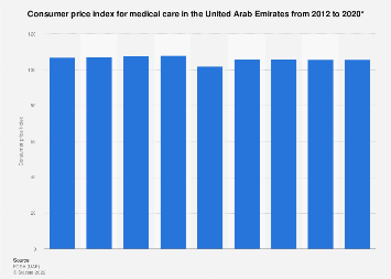 CPI for medical care in the UAE 2012-2017