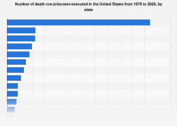 capital executions by state