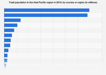Total population in Asia Pacific in 2016, by country