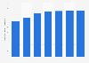 Registered vehicles per 1,000 inhabitants Australia 1990-2015