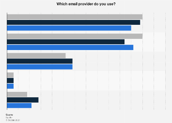 Leading e-mail providers in the Netherlands 2016-2018