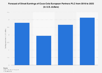 Forecast of Street Earnings of Coca-Cola 2019-2021