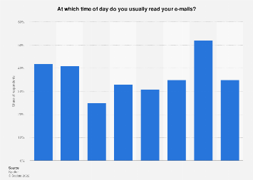 Distribution of e-mail usage throughout the day the Netherlands 2017, by time frame