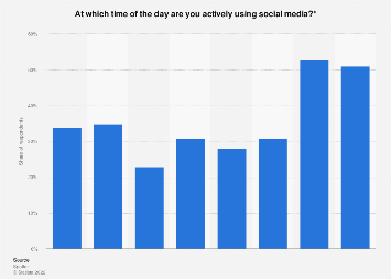 Distribution of social media usage throughout the day the Netherlands 2017, by time
