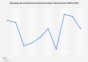 Recycling rate of e-waste in Germany 2009-2014