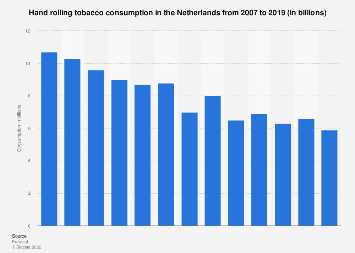 Hand rolling tobacco consumption in the Netherlands 2006-2016