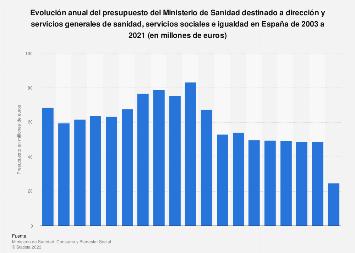 Presupuesto sanitario del MSSI para servicios generales de sanidad España 2003-2018