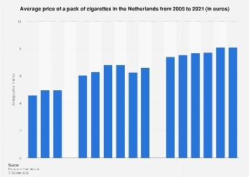 Average price of a pack of cigarettes in the Netherlands 2005-2017