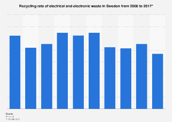 Recycling of e-waste in Sweden 2008 to 2013