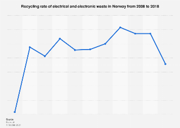 Recycling rate of e-waste in Norway 2008-2016