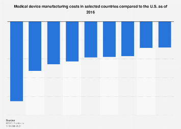 Manufacturing costs in the medical device industry compared to U.S. 2016