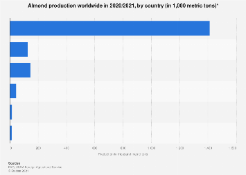 Almond production worldwide 2016/17, by country