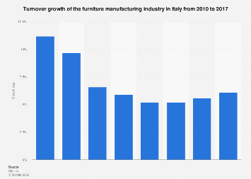 Italy: turnover growth of the furniture manufacturing industry 2010-2017