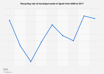 Recycling of municipal waste in Spain 2009-2017