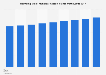 Recycling of municipal waste in France 2009-2017