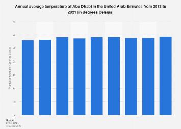 Uae Average Annual Temperature In Abu Dhabi 2019 Statista
